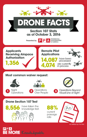 Cram for the Exam: Drone Stats and Facts!   Professional