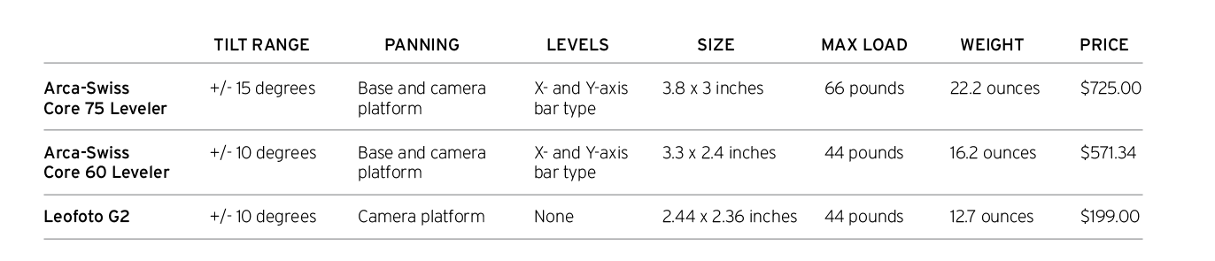 Chart comparing Arca-Swiss Core 60 and Core 75 Levelers with Leofoto G2